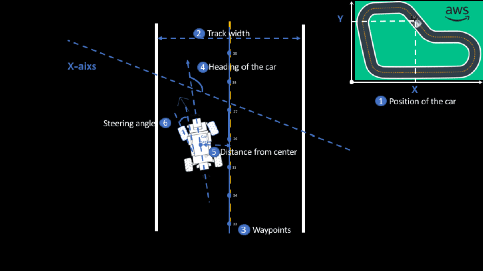 Diagram of the DeepRacer with measurements it can take noted