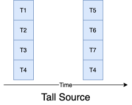 Tall Source