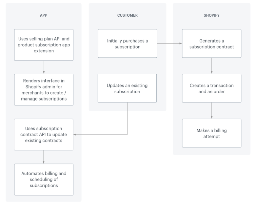 Shopify Subscription APIs