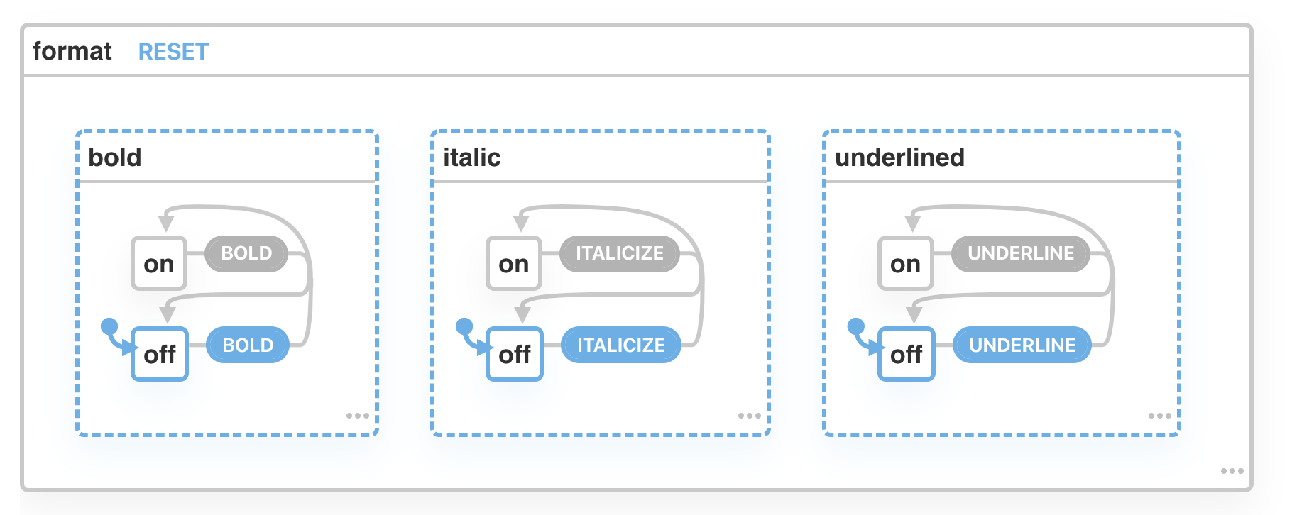 Parallel states for bold, italic, and underline, with events to toggle each