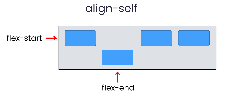 align self