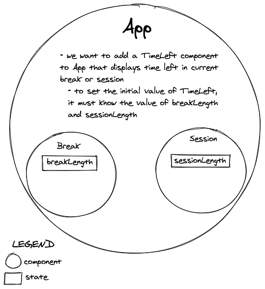 Diagram of the current app state