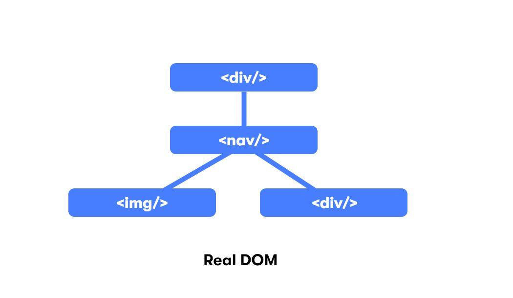 React's Virtual DOM