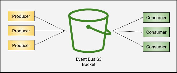 Initial S3 event bus