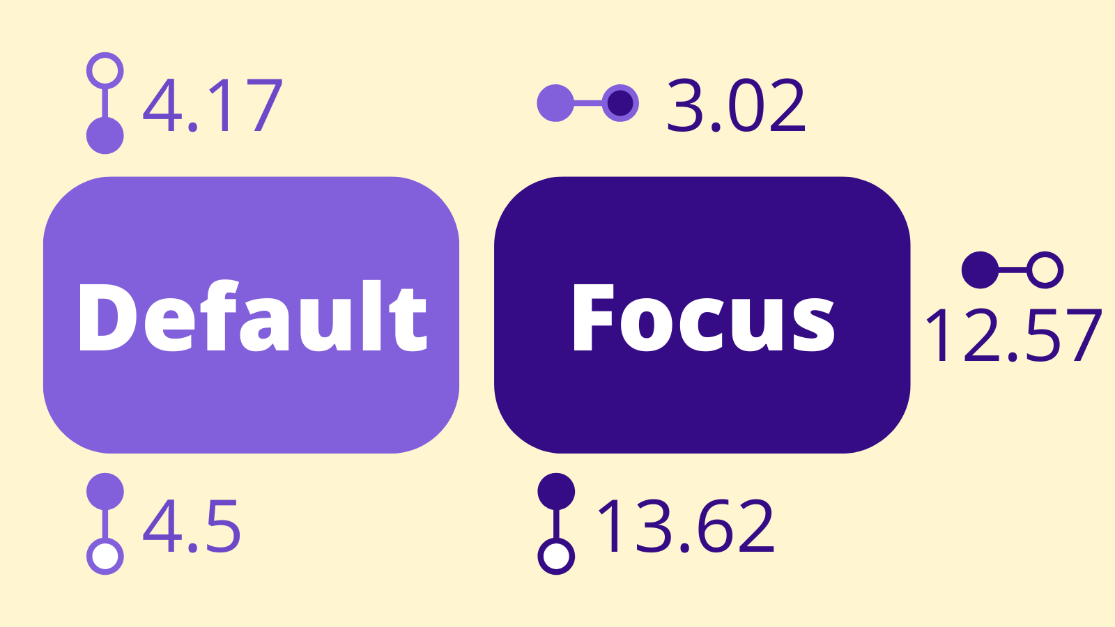 "An infographic showing a ""default"" button that is a midrange shade of purple with white letters next to it's ""focus"" state which is a darker purple. Icons and labels show that the contrast of the default purple to the page background (a light yellow) is 4.17, and contrast of the default purple to the white button text is 4.5. For the focus button, there is a 3.02 contrast between the default purple background and the focus purple background, and 13.62 between focus purple and the white button text, and 12.57 between the focus purple and the page background light yellow."