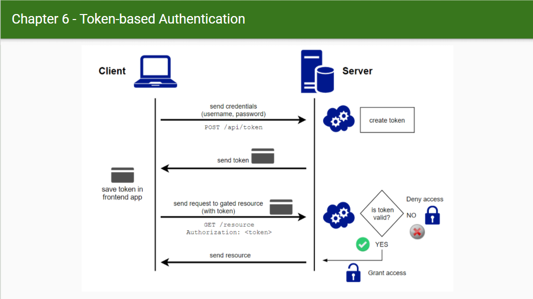 Token-based Auth