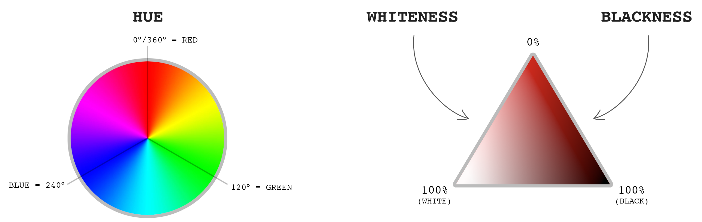 Description of how HWB is calculated with the color wheel and a triangle showcasing the different colors depending on the whiteness and darkness value from 0% to 100%