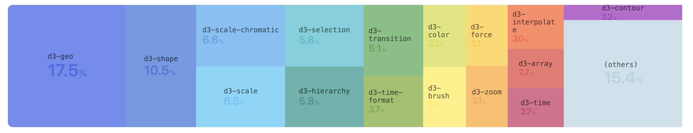 d3 5.x version composition