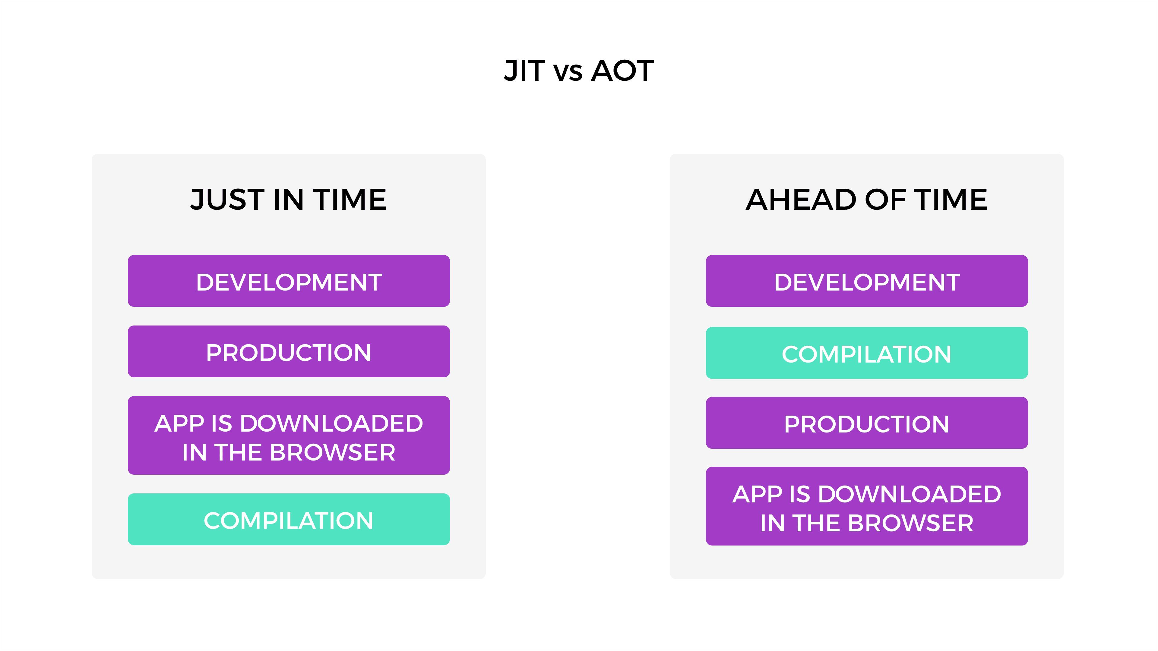 JIT vs AOT