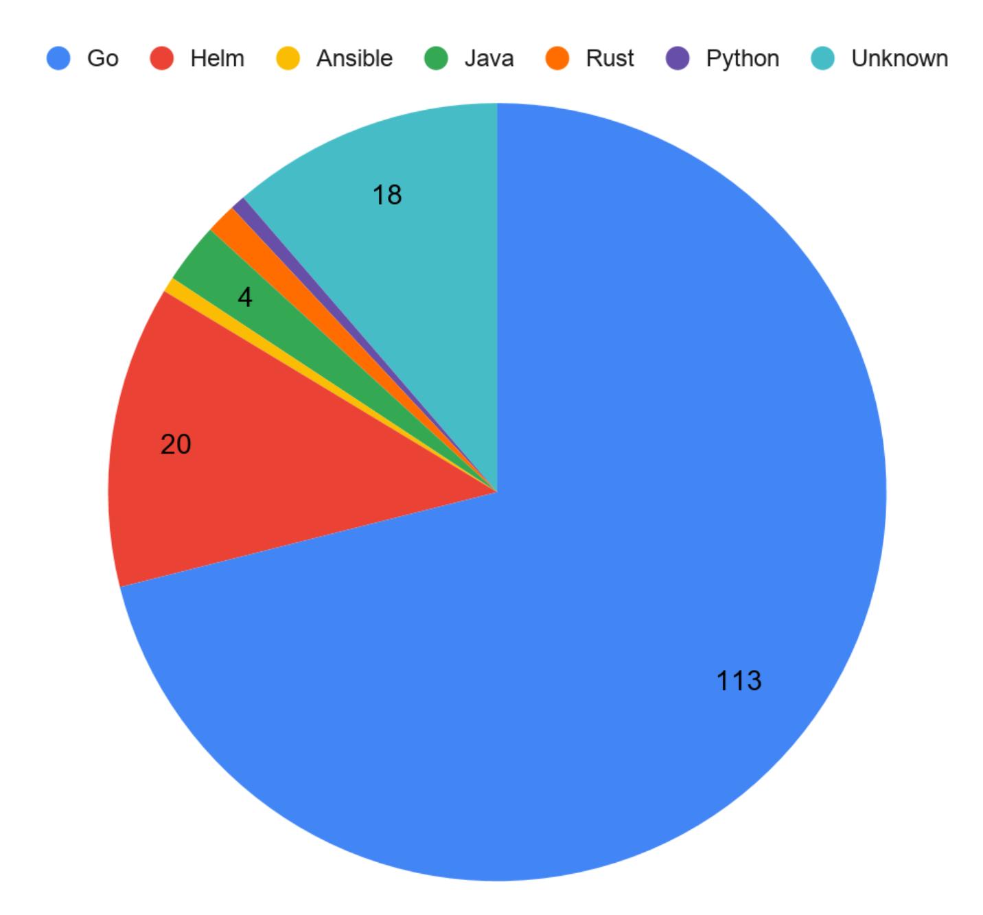 OperatorHub Stats