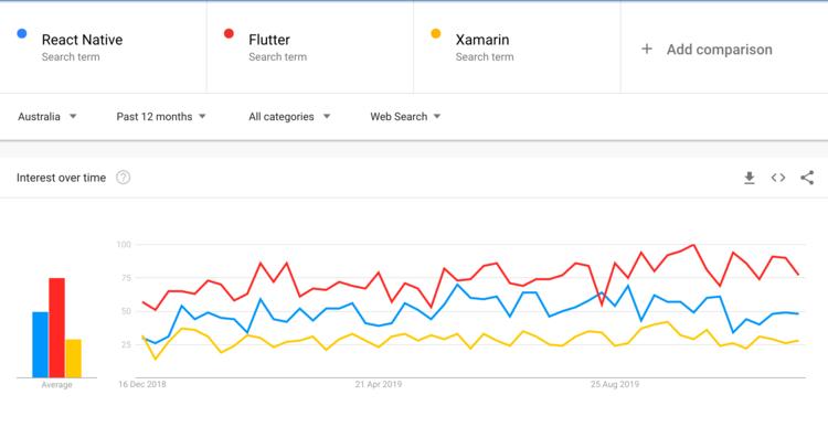 Google trends for the keyword flutter.