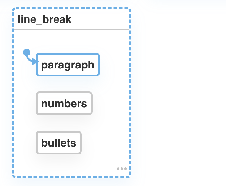 A state machine with states for paragraph, bullets, and numbers