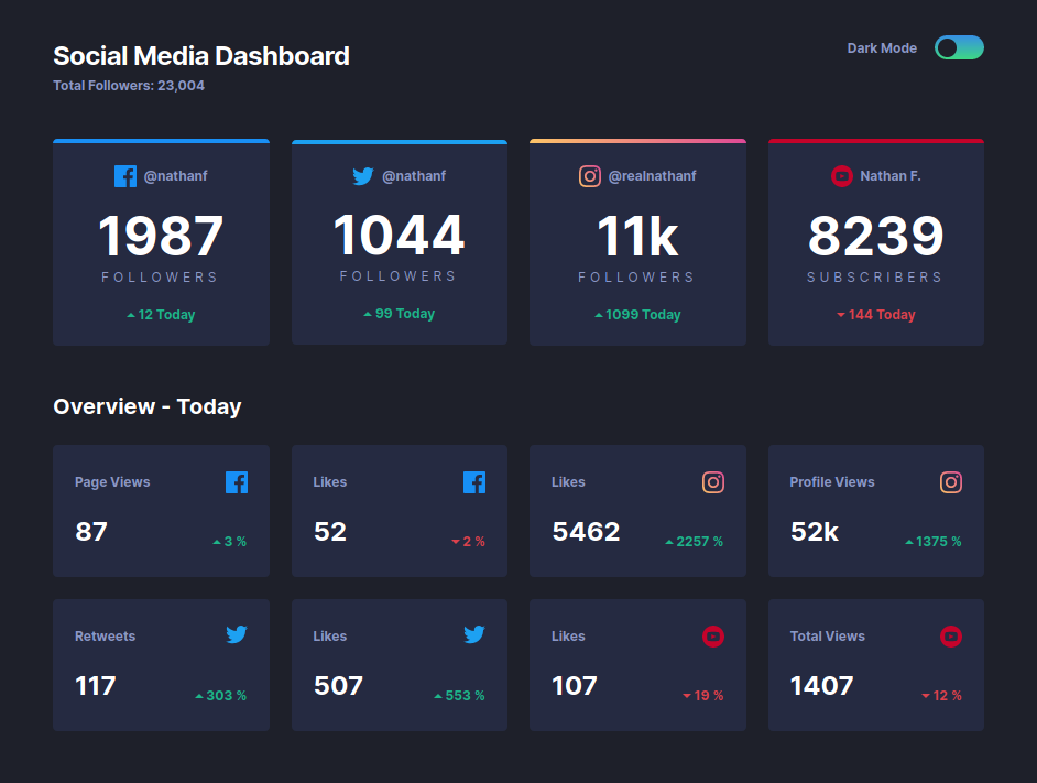 Social media dashboard with theme switcher