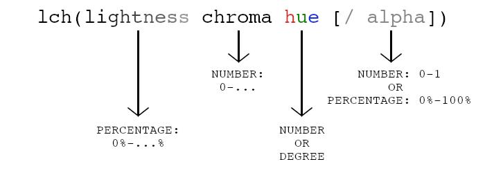 LCH syntax