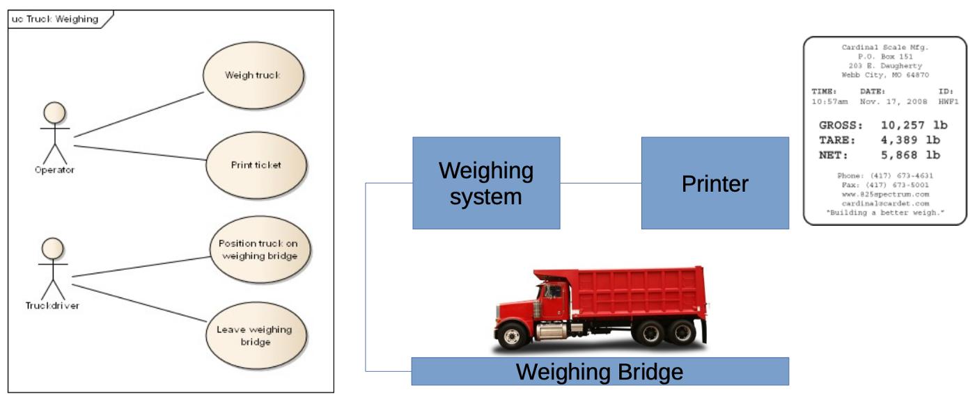 Weighbridge overview