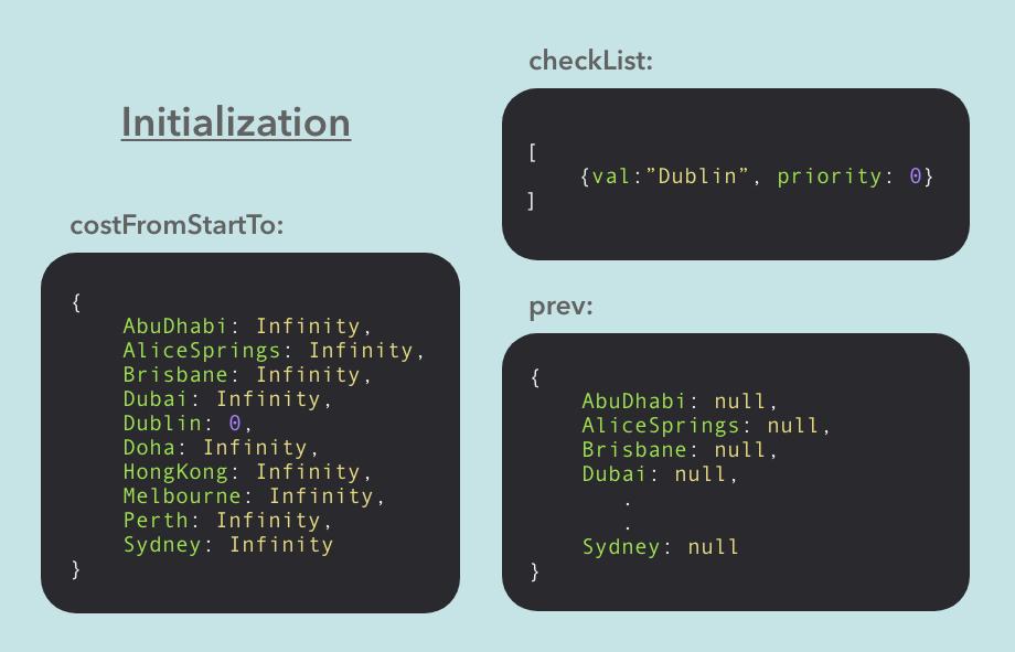initialization example for dijkstras algorithm