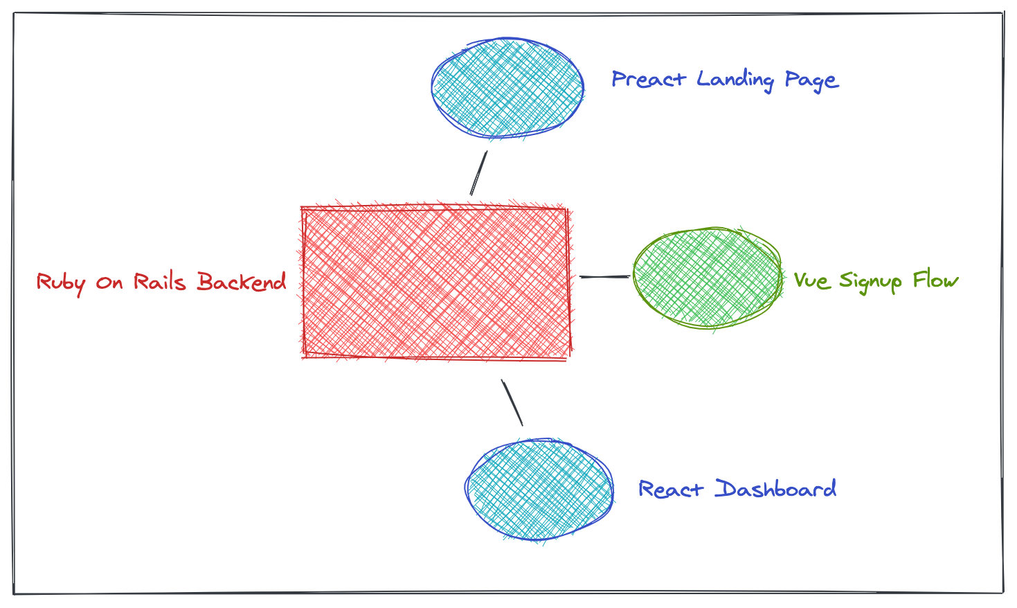 Example app architecture