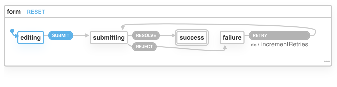 A state machine with an initial state of editing. From the editing state, an event of SUBMIT leads to the submitting state. The submitting state can either transition to success with a RESOLVE event, or failure with a REJECT event. The failure state has a RETRY event which transitions back to submitting.