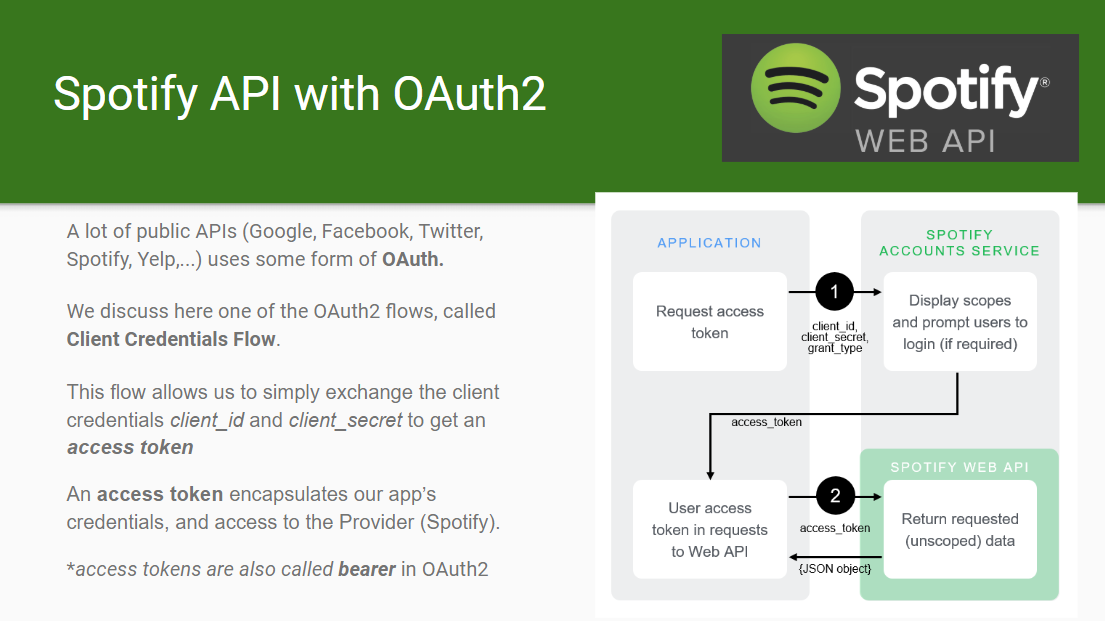 Spotify API with OAuth2