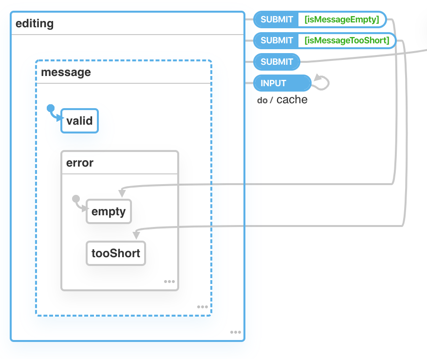 A state machine with an initial state of editing. The editing state contains a parallel state machine with one state named message. The message state contains a nested state machine with two states, named valid and error. The error state contains yet another nested machine with two states named empty and tooShort. From the editing state, an INPUT event triggers a self-transition with a cache action. The SUBMIT action first has two conditional  transitions which transition to either editing.message.error, and otherwise transitions to submitting.