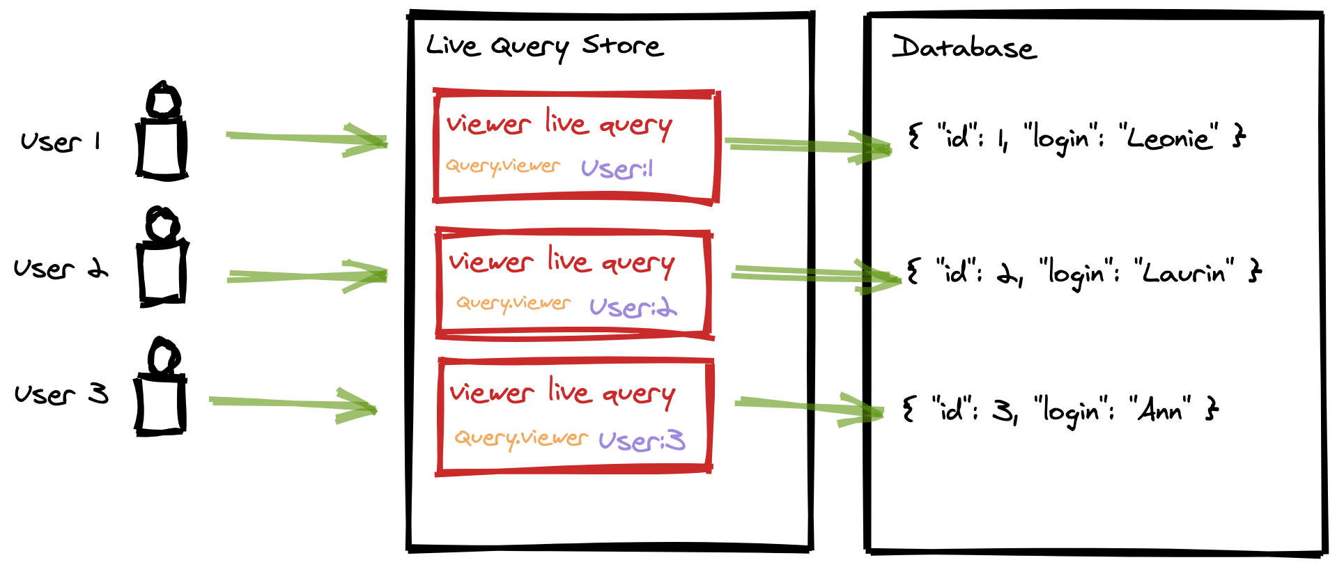 Live Query Store with resource identifiers and schema coordinates on operation context