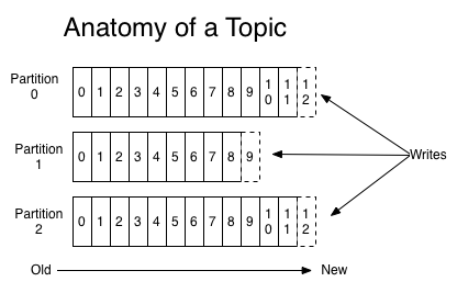 Anatomia de um Tópico