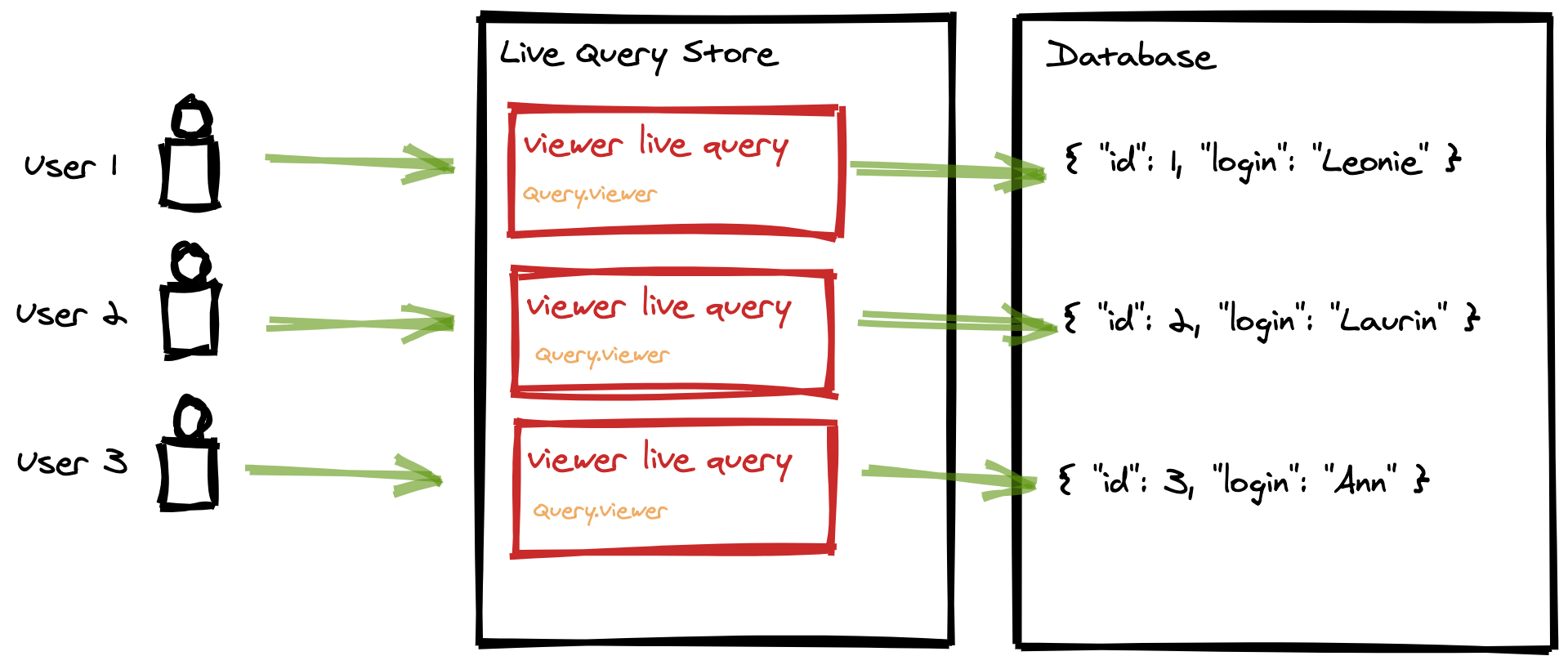 Live Query Store with schema coordinates on operation context