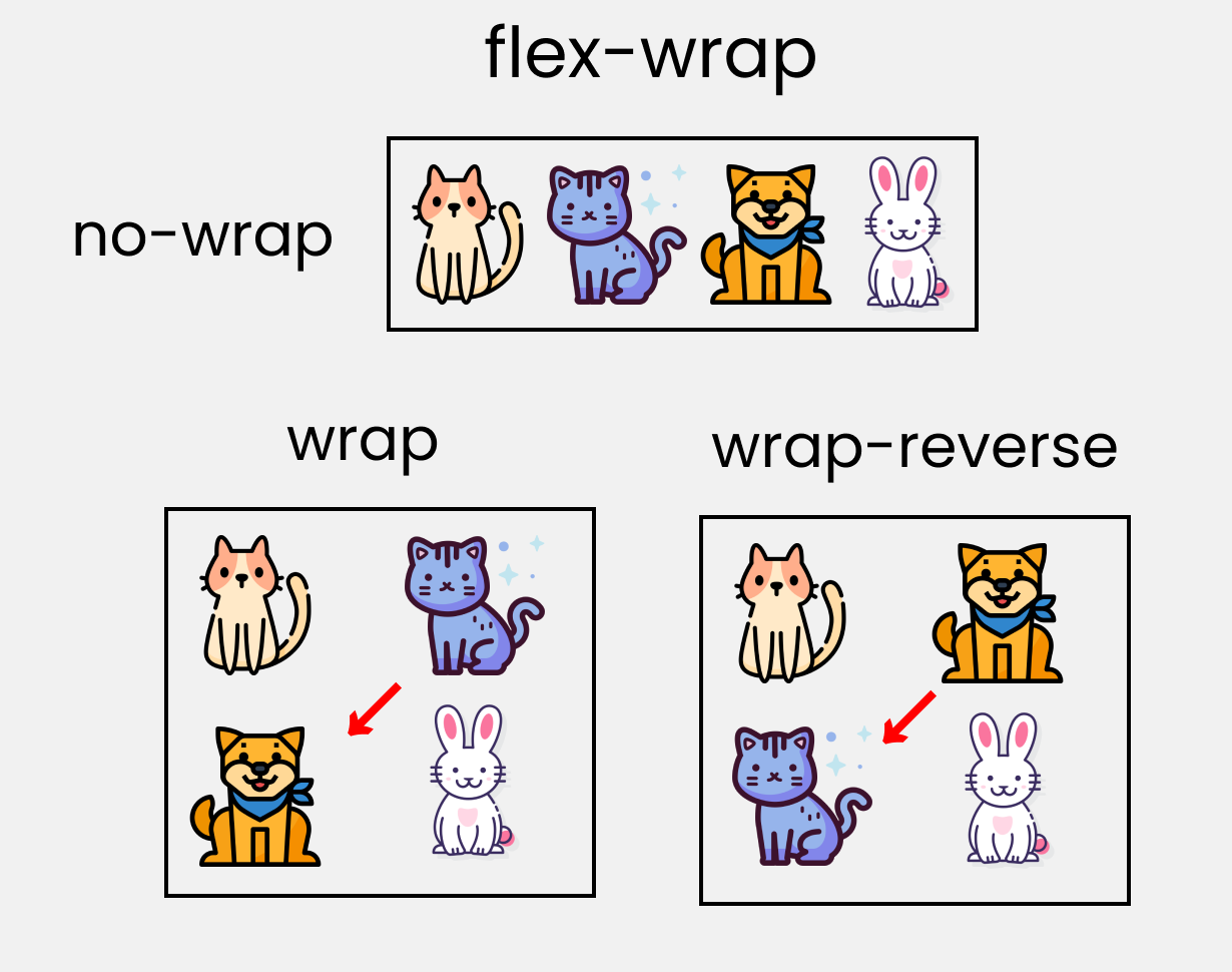 flex wrap flex grow flex shrink