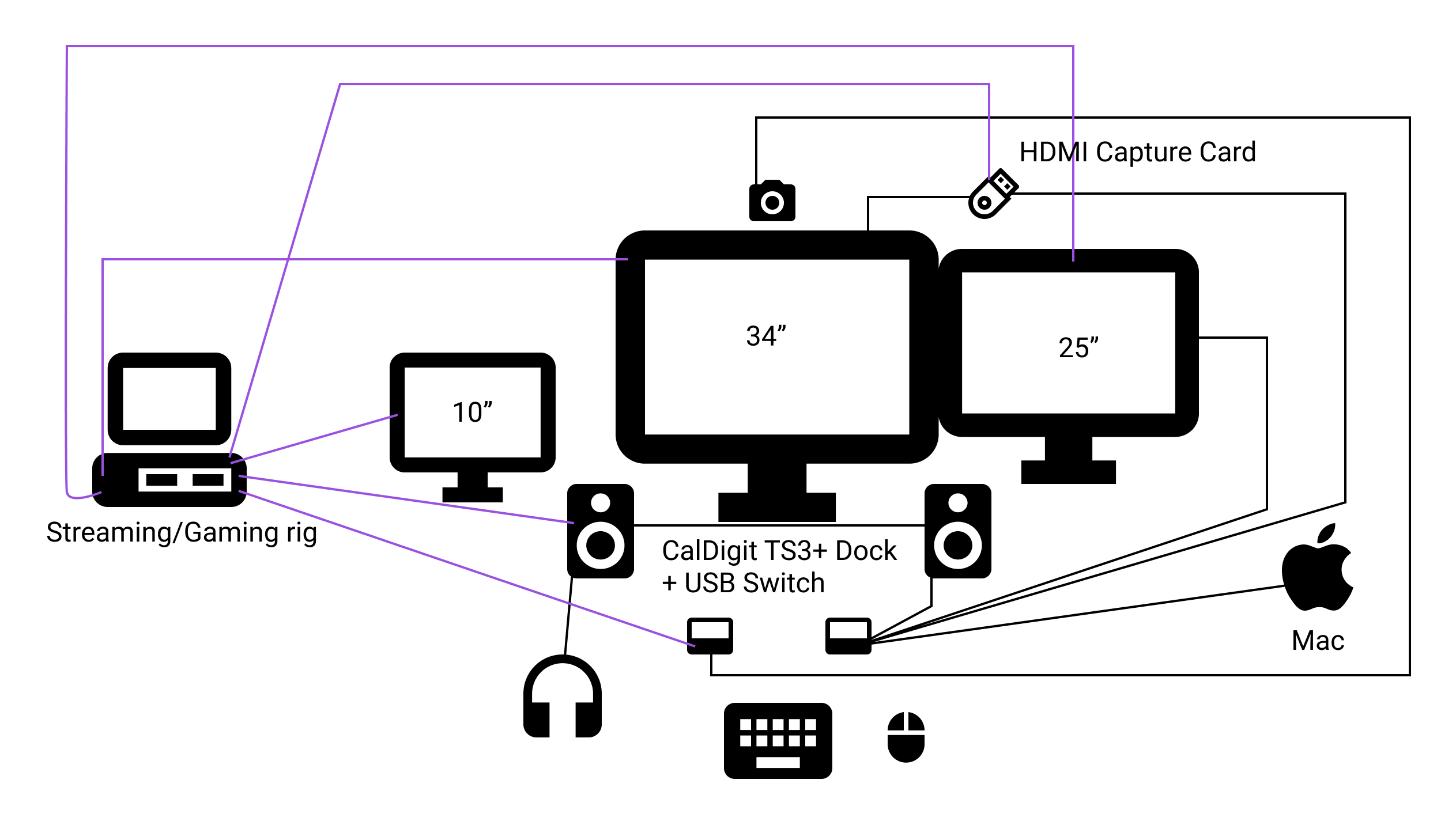 A diagram of how it all looks put together