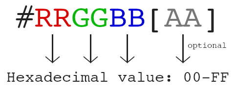 Hexadecimal syntax: hash R R G G B B