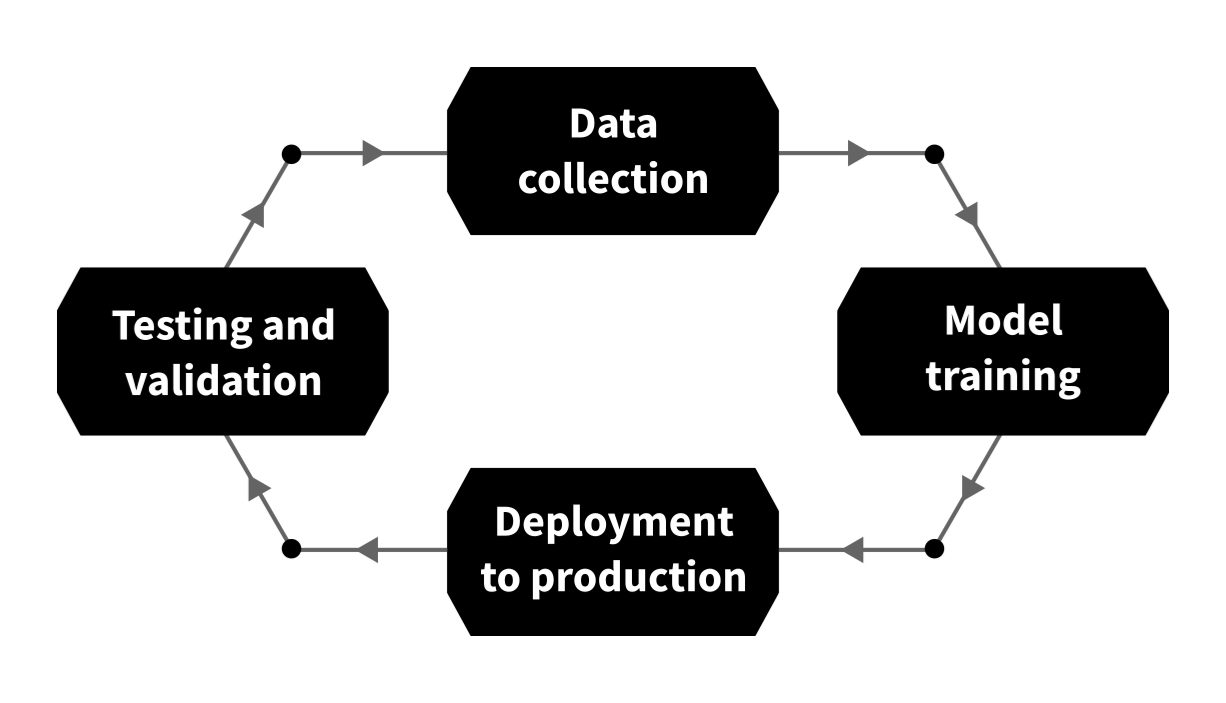 machine learning development cycle