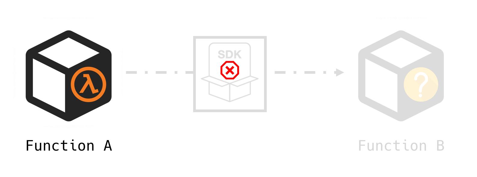 Black-box AWS SDK fails