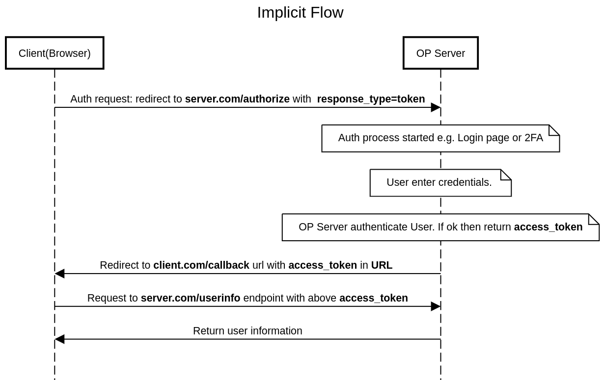 OpenID Connect OAuth 2.0 Implicit flow