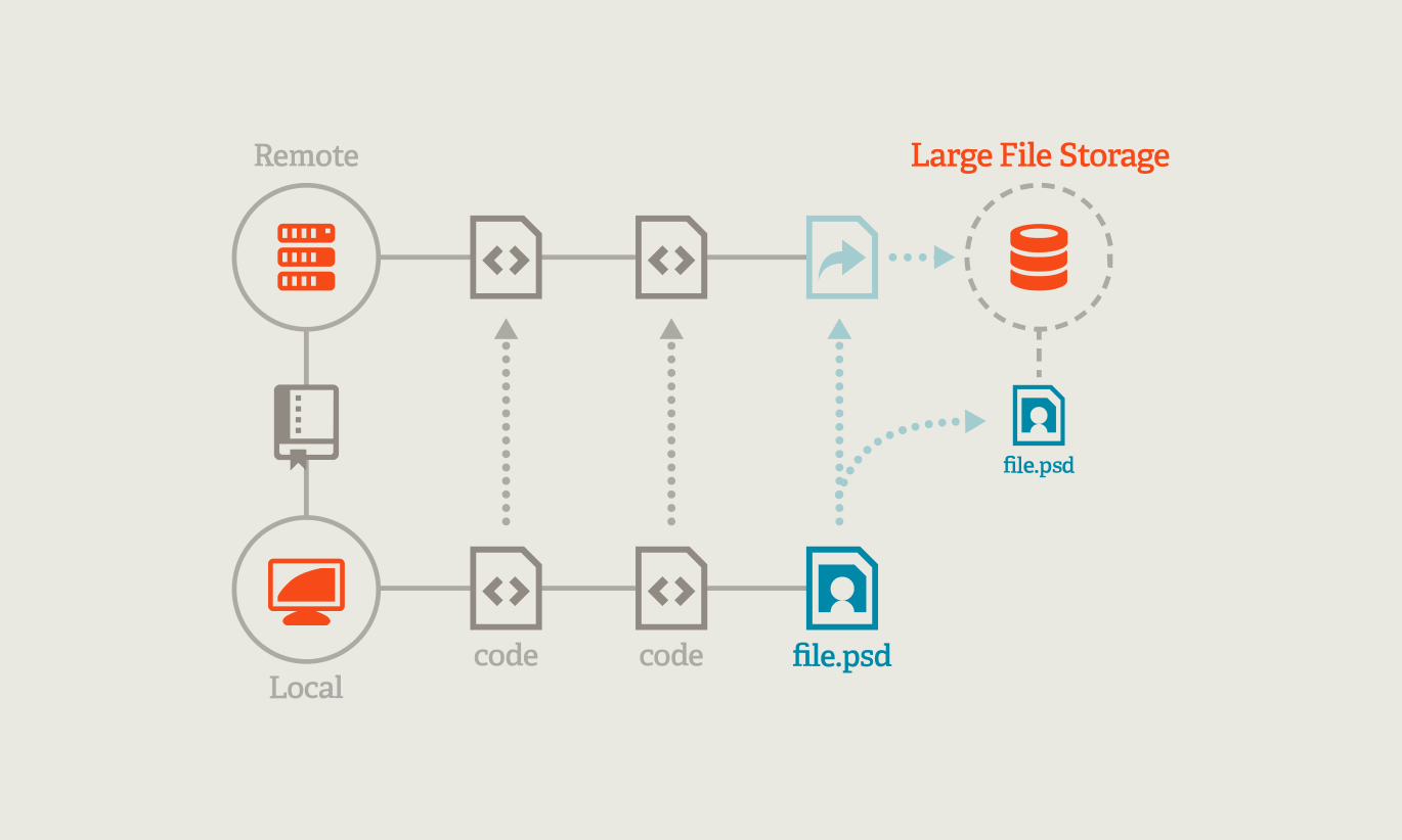 A visual guide to git lfs