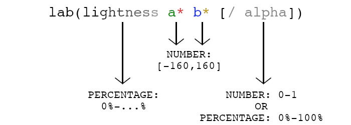 Lab syntax: lightness expressed in percentage. A-axis, a number between -160 and 160. B-axis a number between -160 and 160. Optionally, an Alpha value in number or percentage.