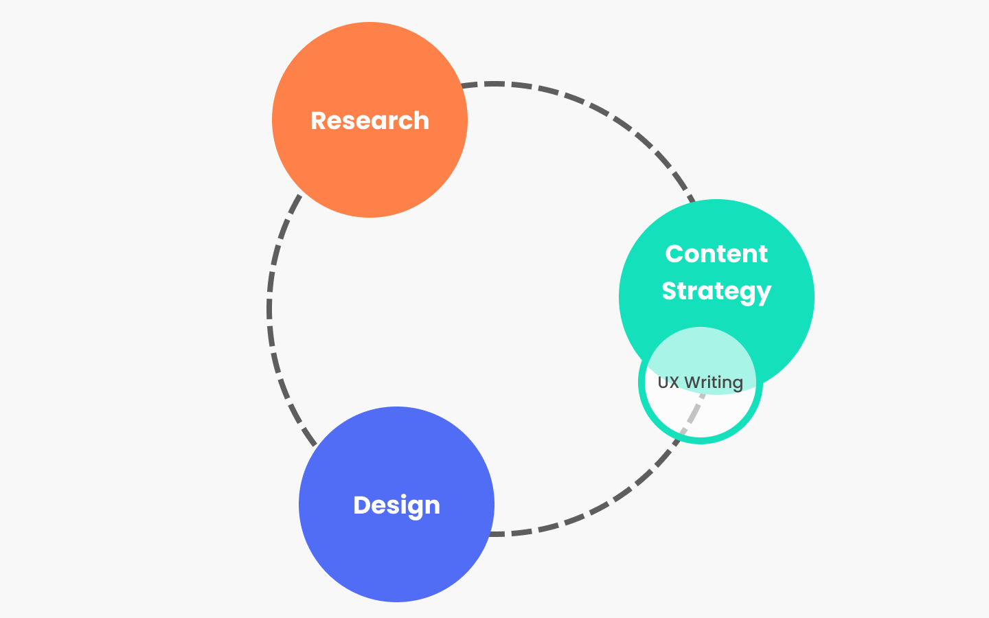 How research, content strategy and design are connected