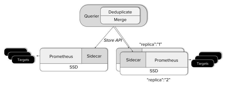 Global Query View+HA Architecture