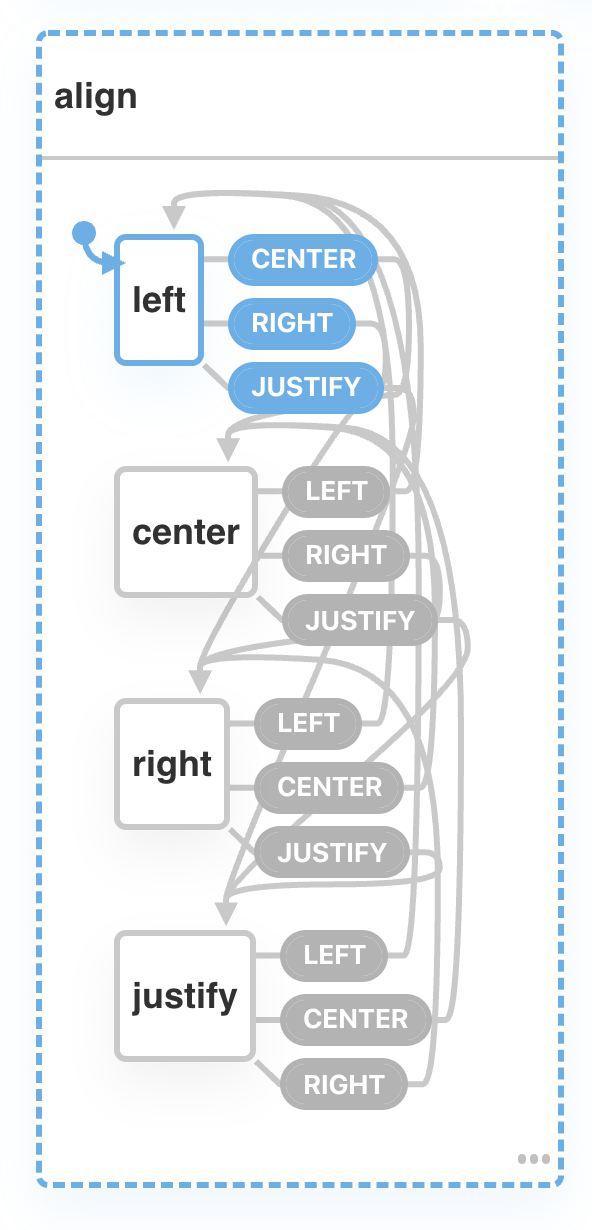 A state chart with states for left, center, right, and justify; with transitions from any to each of the others