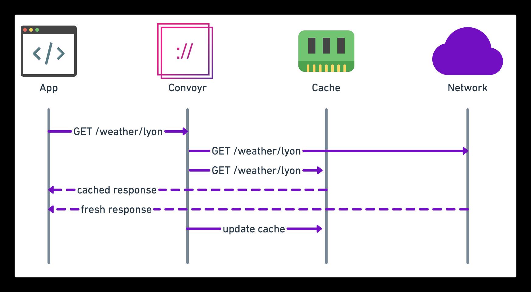 Convoyr Cache Plugin Sequence Diagram
