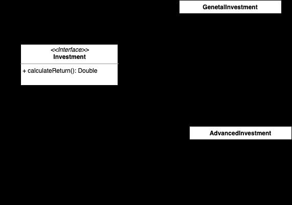 UML diagram for ocp principle