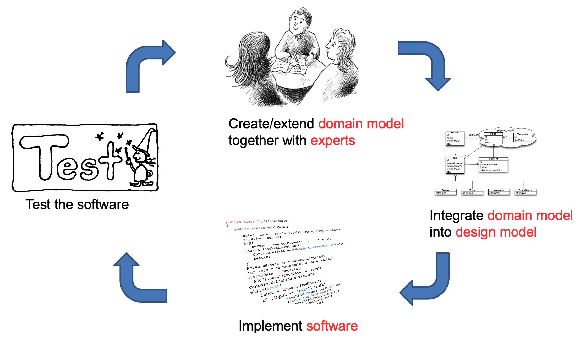 DDD Domain Model