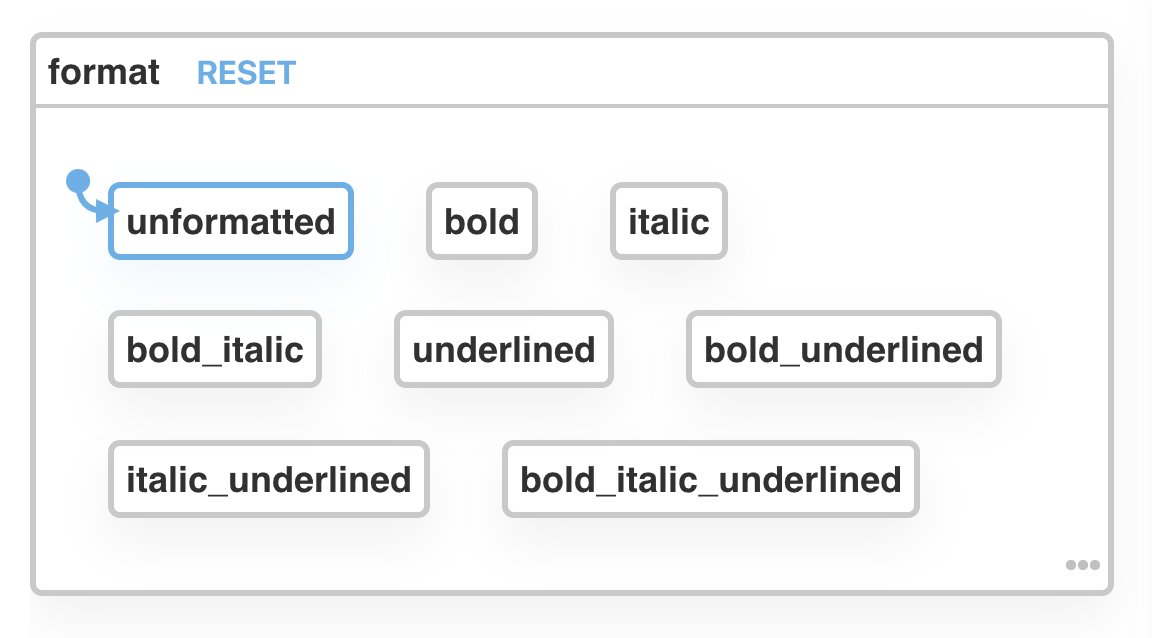 A state chart showing every permutation of bold, italic, and underlined states