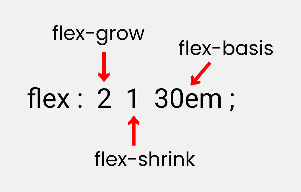 flex flex basis