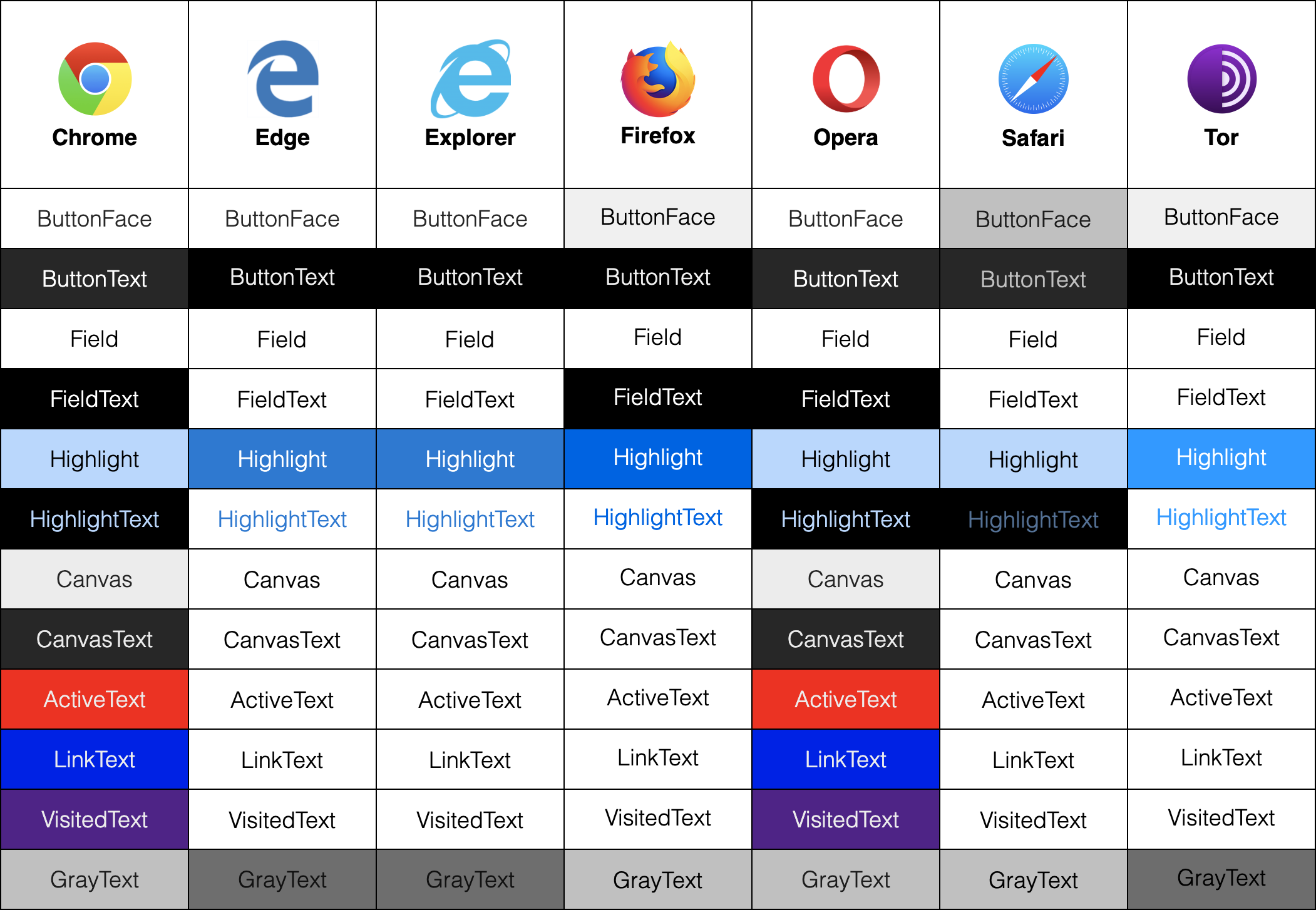 Table of system colors by browser displaying Chrome, Edge, Explorer, Firefox, Opera, Safari, and Tor