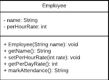 UML diagram of Employee class