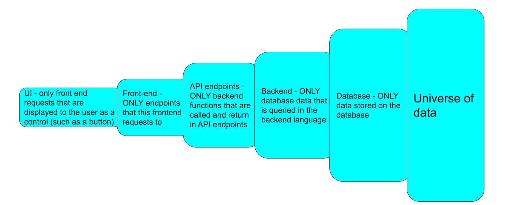 API as a filtration system