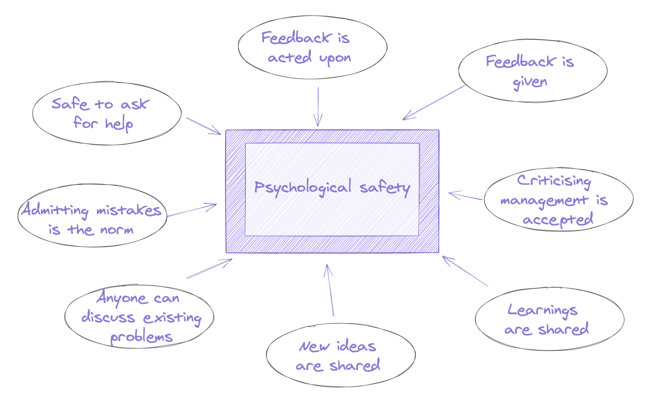 The ingredients of Psychological Safety