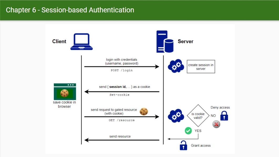 Session-based Auth