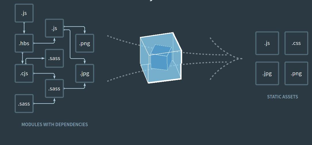 Webpack Infographic