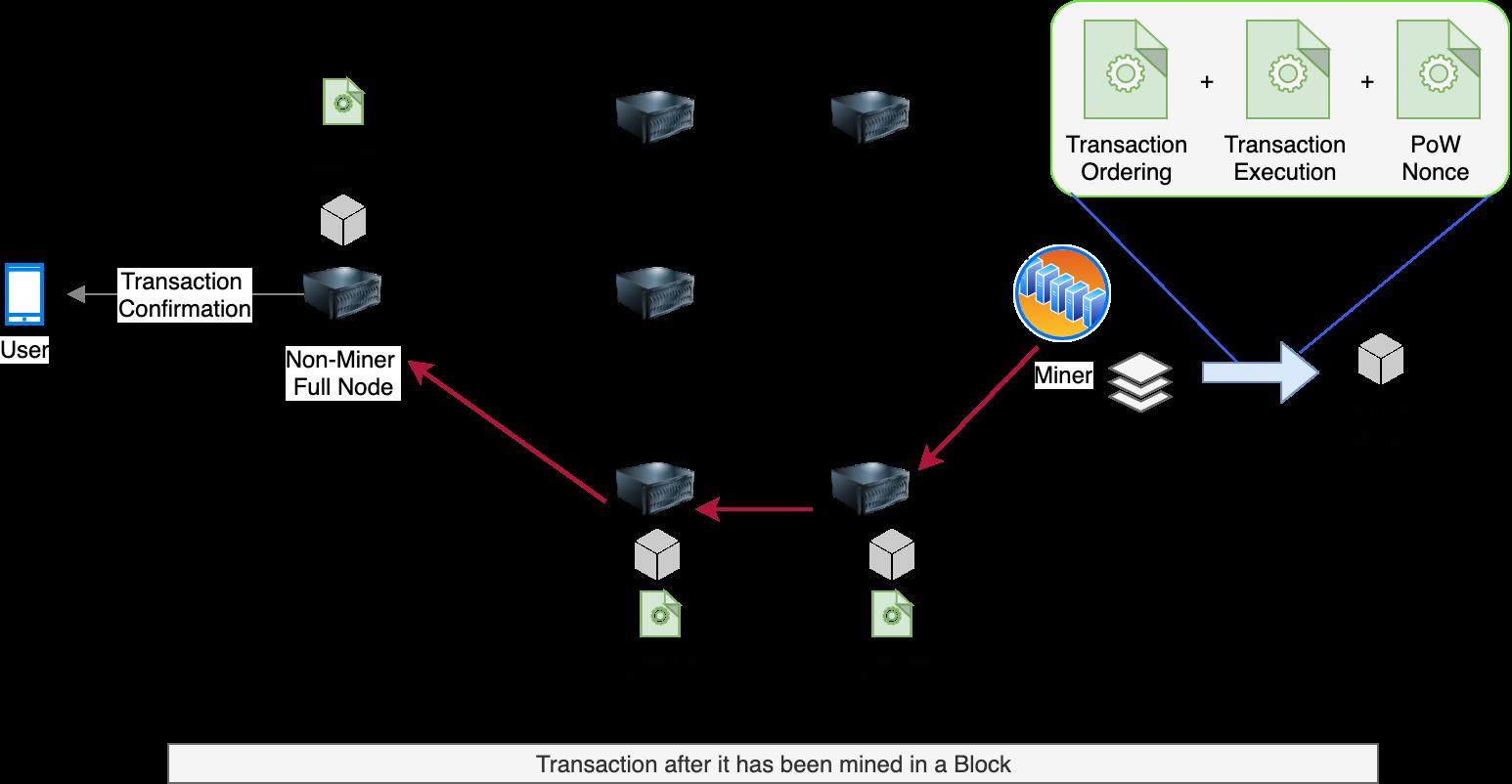 Eth Transaction Flow 2